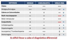 DIAGNÓSTICO DIFERENCIAL: DENGUE vs CHIKUNGUNYA vs VIRUS ZIKA - Medicina mnemotecnias