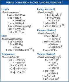 Conversion Factor in Chemistry: Definition, Formula & Practice Problems - Video & Lesson Transcript | Study.com