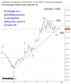 """The dollar continues to consolidate in wave IV that may develop a triangle or a rectangle/flat pattern. Eventually we should start wave V up once we get past 103 and the all time high of When we get there what I fear is that "" Commodity Market, Technical Analysis, All About Time, Wave, Investing, Triangle, Marketing, Flat, Pattern"