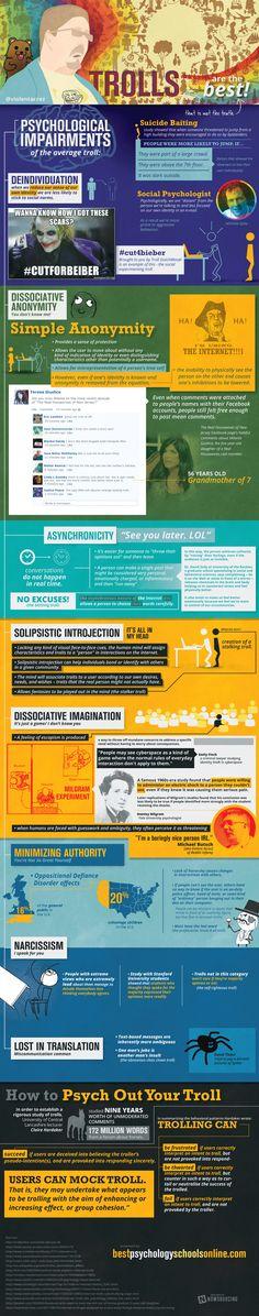[#infografica] Il #Troll: un'analisi psicologica