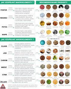 Co to jest niedobór minerałów? Wszystko co musisz wiedzieć, kiedy powstają ? - Motywator Dietetyczny Clean Recipes, Keto Recipes, Healthy Recipes, Healthy Foods, Clean Life, Healthy Lifestyle, Good Food, Easy Meals, Health Fitness