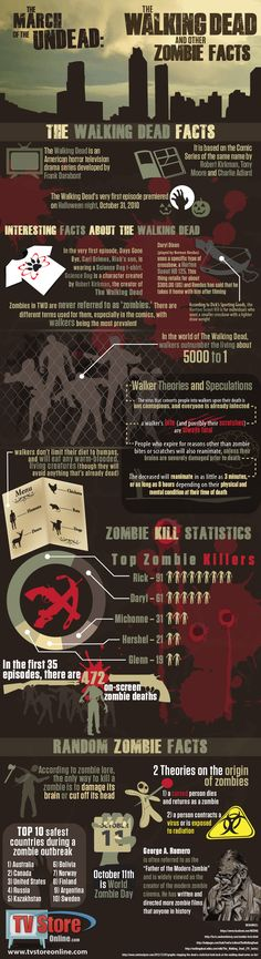 The March of the Undead: The Walking Dead and other Zombie Facts