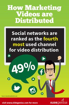 How marketing videos are distributed. #marketing #infographics #slidegenius