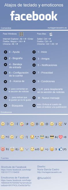 Infografía: Atajos de teclado y emoticonos en Facebook