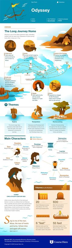 This study guide and infographic for Homer's The Odyssey offer summary and analysis on themes, symbols, and other literary devices found in the text. Explore Course Hero's library of literature materials, including documents and Q&A pairs.