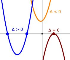 In this article, you'll learn how to apply the quadratic formula or solve quadratic equations by other methods with clear examples in Algebra. Math Solver, Act Math, Calculus, Algebra 2, Math Notes, Math Formulas, Mathematics, Teaching, Thunder