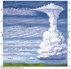 Algemene informatie over het weer. Er bestaat waarschijnlijk geen onderwerp waarover mensen zoveel praten, en klagen, als het weer. Iedereen heeft er dagelijks mee te maken en het beïnvloedt ons doen en laten en zelfs ons humeur. Meteorologie is één van de oudste wetenschappen maar ...