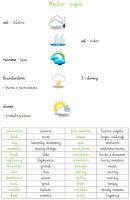 BLOG EDUKACYJNY DLA DZIECI: JĘZYK ANGIELSKI - Pogoda