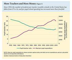 Class size and per-pupil spending since 1955. Does this impact the achievement gap? #education #students #teachers #school #achievement #achievementgap #edpolicy #edreform #ColemanEN