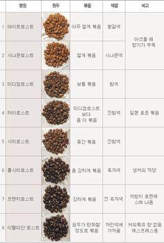 커피 : 로스팅 향의 변화, Roastingㆍ볶음
