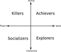 Character theory chart