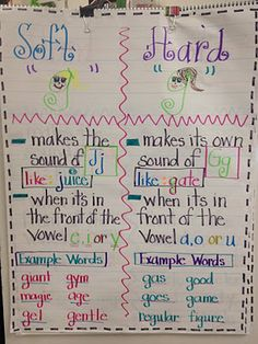 This blog shows two anchor charts to help children remember the rules for soft/hard g/c. These could easily be duplicated in your own classroom. To make the charts more meaningful, get the students involved making them!