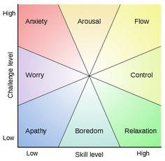 Mihaly Csikszentmihalyi's Flow Theory is the mental state of operation in which a person in an activity is fully immersed in a feeling of energized focus, full involvement, and success in the process of the activity. Proposed by Mihály Csíkszentmihályi, the positive psychology concept has been widely referenced across a variety of fields