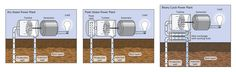 There are three basic designs for geothermal power plants, all of which pull hot water and steam from the ground, use it, and then return it as warm water to prolong the life of the heat source. Geothermal Energy, Steam Engine, Renewable Energy, It Works, Engineering, Vehicles, Design, Warm, Hot