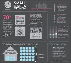 Small Business Optimism #SmallBiz [INFOGRAPHIC]