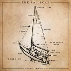 """The Sailboat"" Infographic Illustration and Graphic Design by Russell Shaw, for Bearings, ""Nautical Knowledge"""