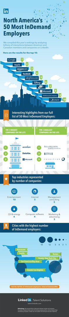 76 best HOW TO BE IN THE KNOW - CAREER TRENDS - images on Pinterest