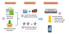 #Android #malware hammers phones with unwanted #ads.
