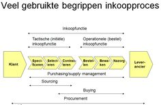 Kennisportal Europese aanbesteding - Inkoopproces en inkoopfunctie