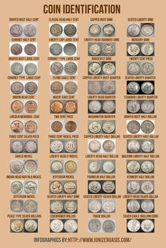US Coin Identification http://www.collectiblenotes.com/blog/us-coin-identification/