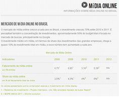 Informações sobre Mídia Online no Brasil