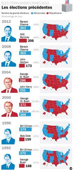 ETATS-UNIS. Les scores présidentielles depuis 1992 - 8 novembre 2012 - L'Obs
