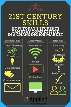 What are Century teaching and learning skills? 21st Century Classroom, 21st Century Learning, 21st Century Skills, 21st Century Schools, Skills To Learn, Study Skills, Life Skills, Marketing Jobs, Marketing Digital