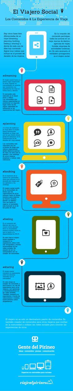 El viajero Social #infografia #infographic #tourism