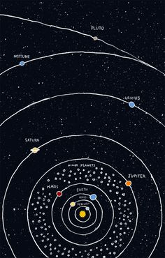 linear-thoughts: The solar system (simplified version without all the comet gizmos and whatnot).Pluto is a planet. He's my bro.