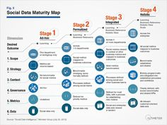 Social Data Maturity Map by Altimeter Group