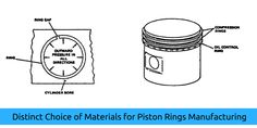 Distinct Choice of Materials for #Piston #Rings Manufacturing