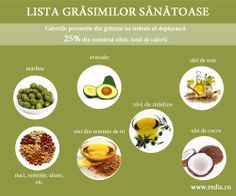 Lista grasimi sanatoase Avocado, Health Fitness, Food And Drink, Healthy Recipes, Breakfast, Cancer, Nature, Life, Medicine