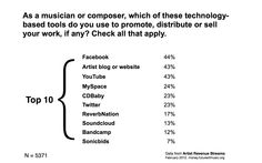 http://money.futureofmusic.org/are-musicians-benefiting-from-music-tech-sf-musictech-presentation/