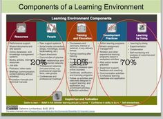 Work environments design for learning