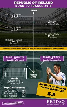 For the Republic of Ireland's EURO 2016 play-off with Bosnia-Herzegovina, the infographic for BETDAQ showed the key results for Ireland, their top goalscorers and the odds for winning the 1st leg