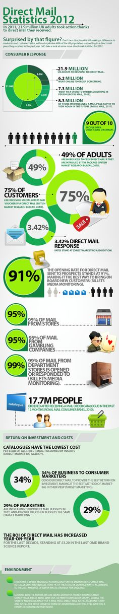 Know more information about direct mailing through our infographic. Anyone can use our infographic as long as they provide credits or a linkback to ou