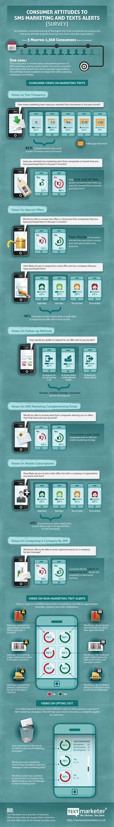 Consumer Attitudes to SMS Marketing and Texts Alerts infographic Marketing Topics, Business Marketing, Internet Marketing, Social Media Marketing, Marketing Ideas, App Marketing, Marketing Mobile, Marketing Digital, Mobile Advertising