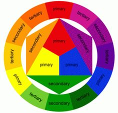 The Munsell Color Wheel. I will introduce you to other color wheels and practical uses for them all!