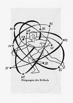 One of my favorite graphics - Rudolph Laban Movement Analysis