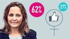 Facebook-valget Se her hvem kvinder og mænd liker mest på Facebook 9/6-15