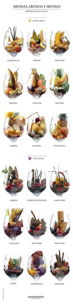 Aromas #vino #wine