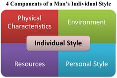 The 4 Components of Individual Style