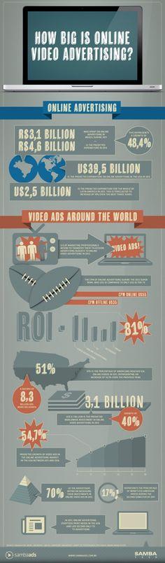 2012: How Big is Online Video Advertising?