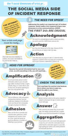 Infographic: redes sociales en la respuesta a una emergencia