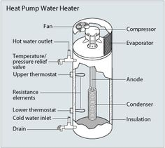 A diagram of a heat pump water heater - and how it works.