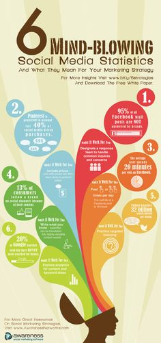 6 Mind Blowing Social Media Stats and how you can use them to improve your marketing strategy. Building Owned Media Channel Networks [OMC's = Social Channels] Inbound Marketing, Social Marketing, Marketing Digital, Marketing En Internet, Content Marketing, Online Marketing, Marketing Plan, Marketing Strategies, Affiliate Marketing