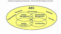 The architecture, engineering and construction (AEC) industries face many challenges. In particular, when managing a cross section of projects. From complex large projects to many smaller projects… Cost Accounting, Project Management, Design Projects, Make It Simple, Budgeting, Engineering, Construction, Tools, How To Plan