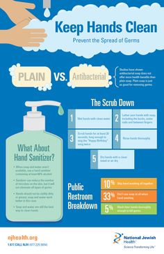 The CDC says 95 percent of us get an F in hand washing and are spreading germs with every trip to the bathroom. Approximately a third of us don't use soap and some of us don't wash our hands at all! Learn how to improve your grade with soap, a song and 20 seconds. #handwashing #health #infographic #hands #cleanhands #germs #hygiene