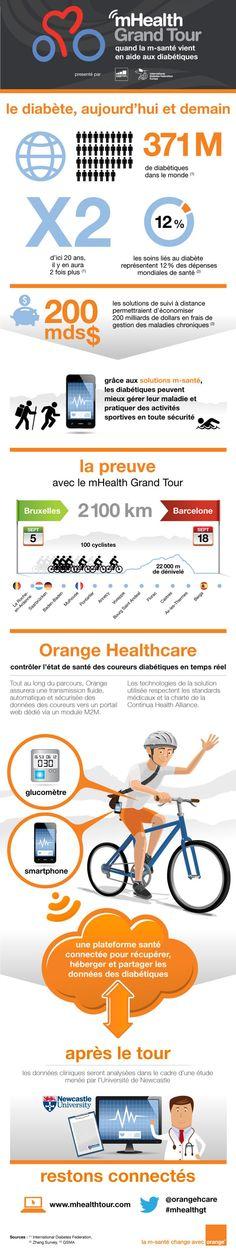 Infographie : mHealth Grand Tour et diabète