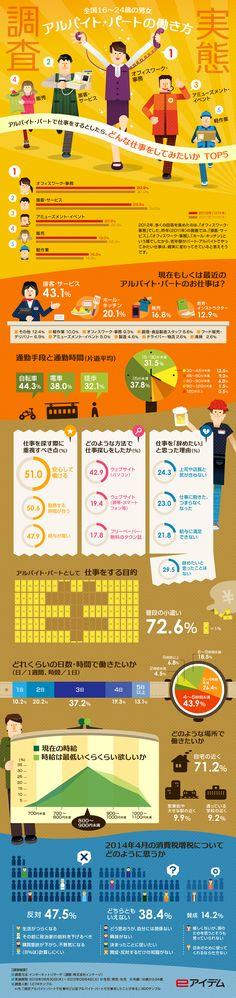 若い世代のアルバイト・パートの働き方をまとめたインフォグラフィック